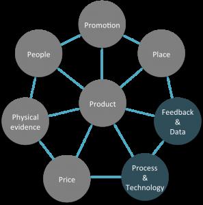 7ps del marketing + Tech & Data