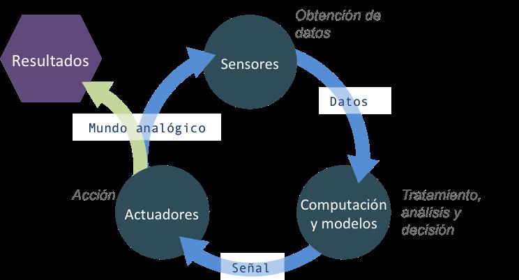 IoT esquema