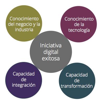 Cuatro claves transformación digital